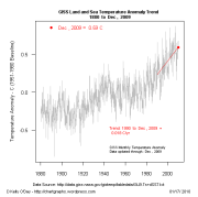 RClimate_GISS_trend_latest