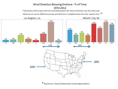 Wind_diection_LA_Atl_City