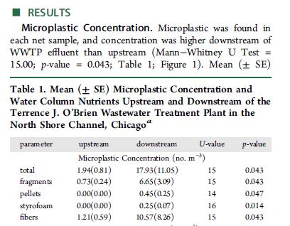 Terrence_OBrien_WRP_micoplastics_data
