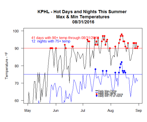 KPHL_Summer_hot_days_2016-09-01