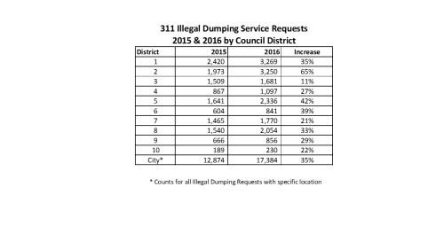 311_illegal_dump_2015_2016