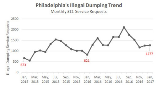 311_illegal_dump_sr_trends_jan_2017_1