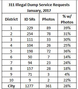 jan_2017_idsr_by_district