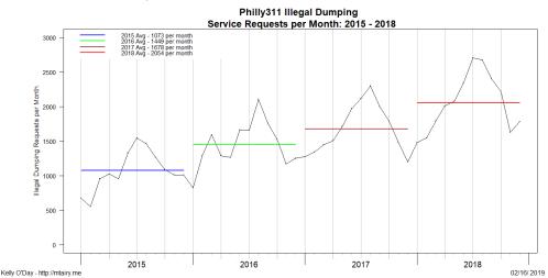 Illegal_dumping_SR_Trends_5
