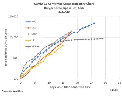 COVID19_Trajectory_3_21_20